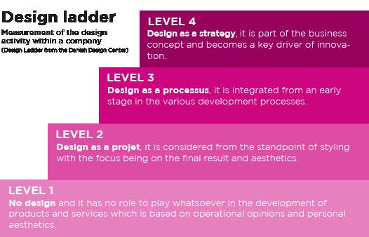 I Hate Design: design ladder