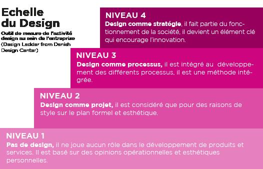I Hate Design l'échelle du design