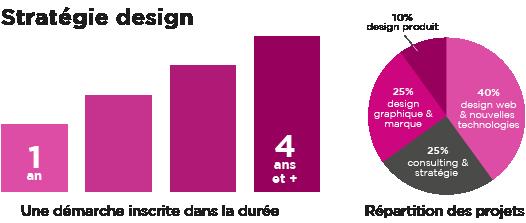 Stratégie design de I Hate Design