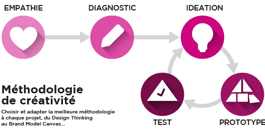 ihd-ihatedesign-design-thinking-fr-1